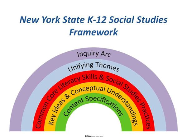 nys social studies regents thematic essay New visions for public schools provides free open educational resources for high school social studies in global history & geography and us history.